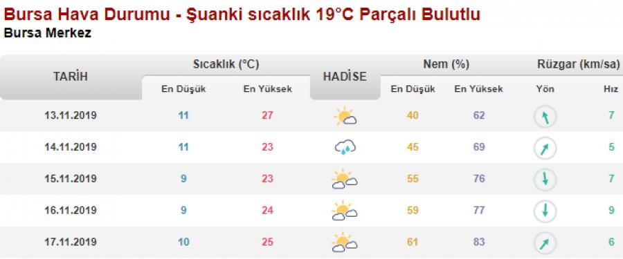 Bursa Da Bugun Ve Yarin Hava Durumu Nasil Olacak 13 Kasim 2019