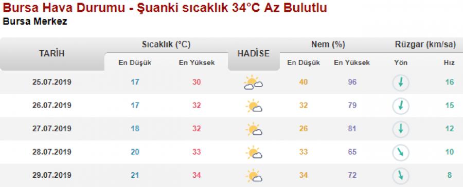 Bursa Da Bugun Ve Yarin Hava Durumu Nasil Olacak 25 Temmuz 2019