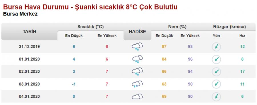 Bursa Da Bugun Ve Yarin Hava Durumu Nasil Olacak 31 Aralik 2019